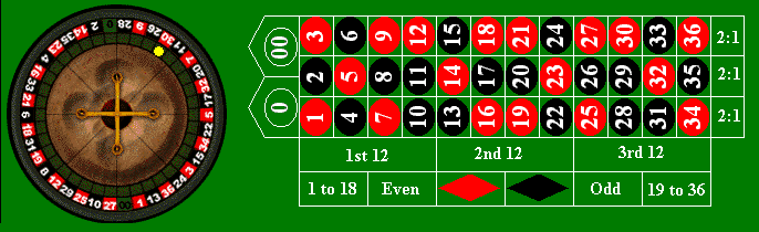 Roulette 1st and 3rd column strategy